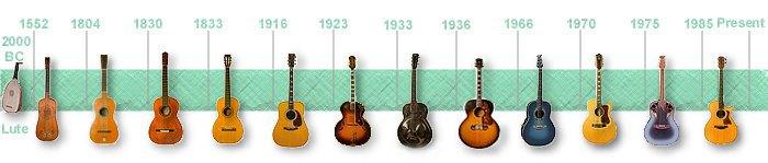 acoustic guitar timeline